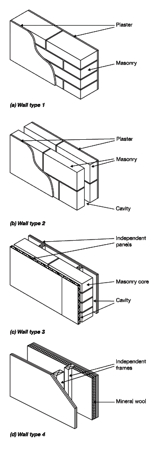 Types of separating Wall