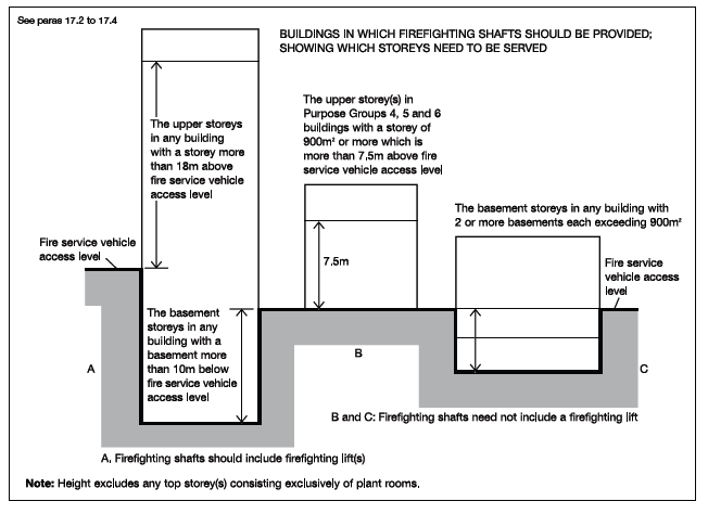 Section 17 access to buildings for firefighting personnel 1714where the design of means of escape in case of fire and compartmentation in blocks of flats has followed the guidance in sections 3 and 9 the addition ccuart Images