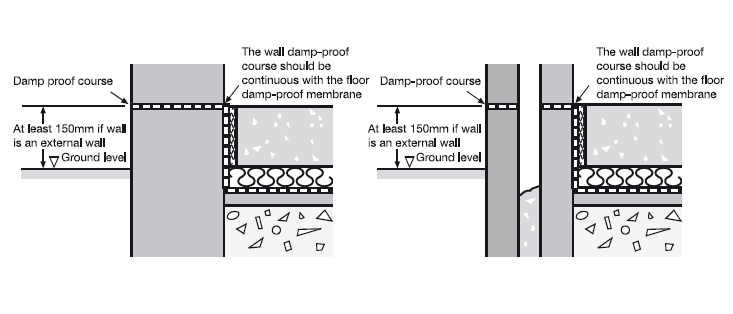Damp Proof Membrane Def : Diagram of exterior wall choice image how to guide and