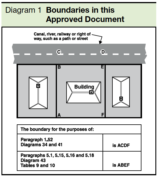 Diagram 1 Boundaries in this Approved Document Part J