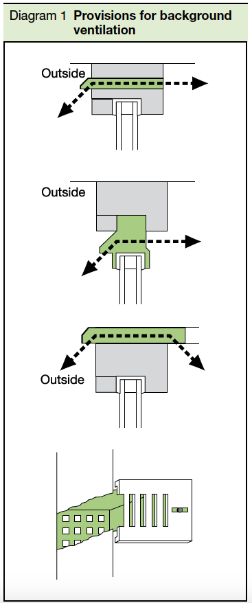 Diagram 1 Provisions for background ventilation