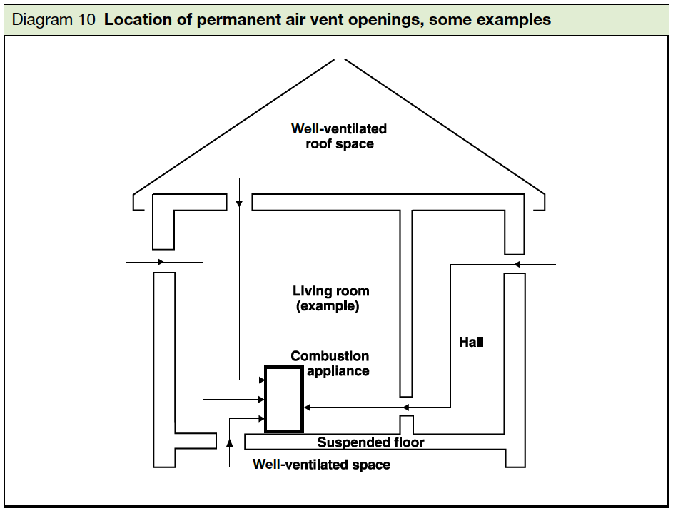 Diagram 10 Location of permanent air vent openings,some examples Part J
