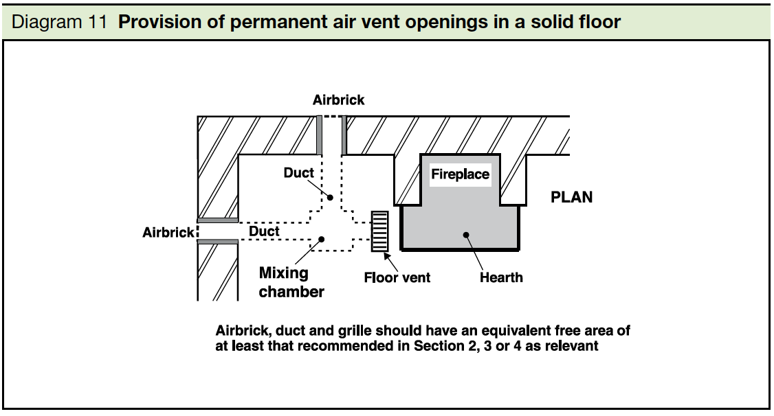 Diagram 11 Provision of permanent air vent openings in a solid floor Part J