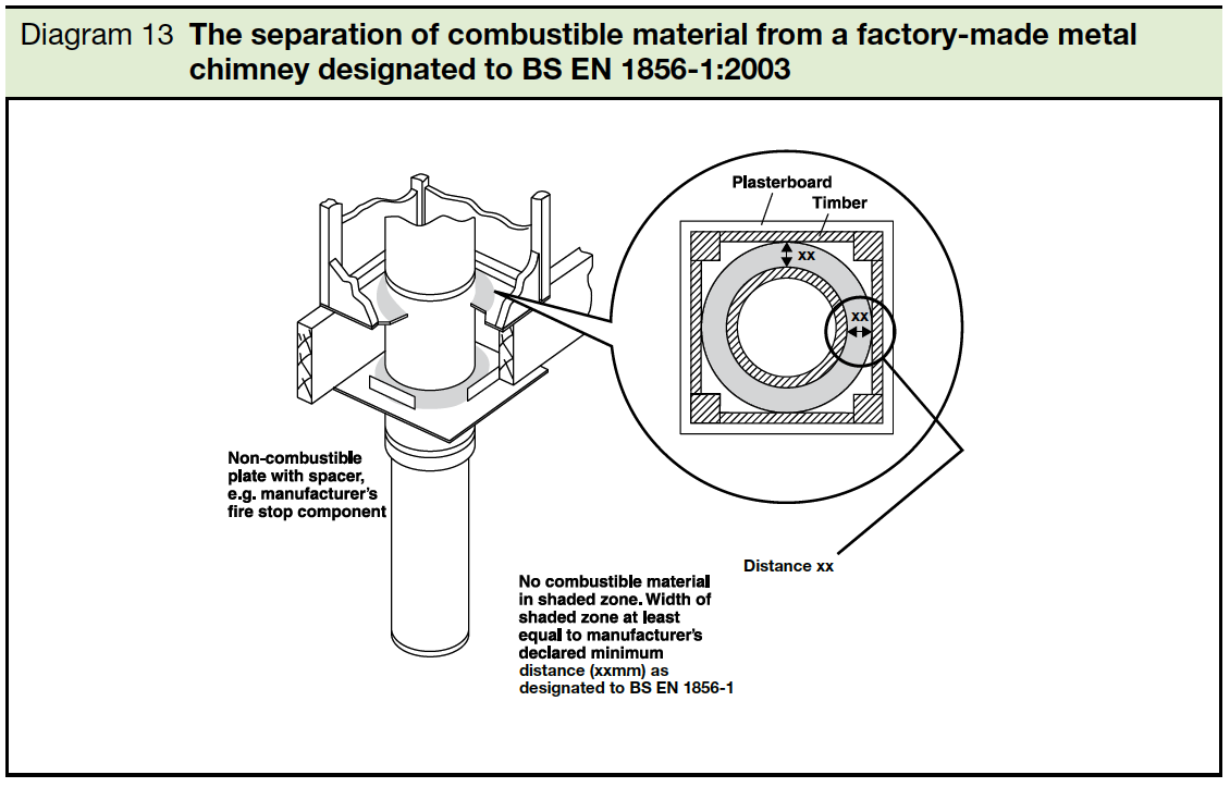 Diagram 13 The separation of combustible material from factory made metal chimney designated to BS EN 1856 part 1 2003
