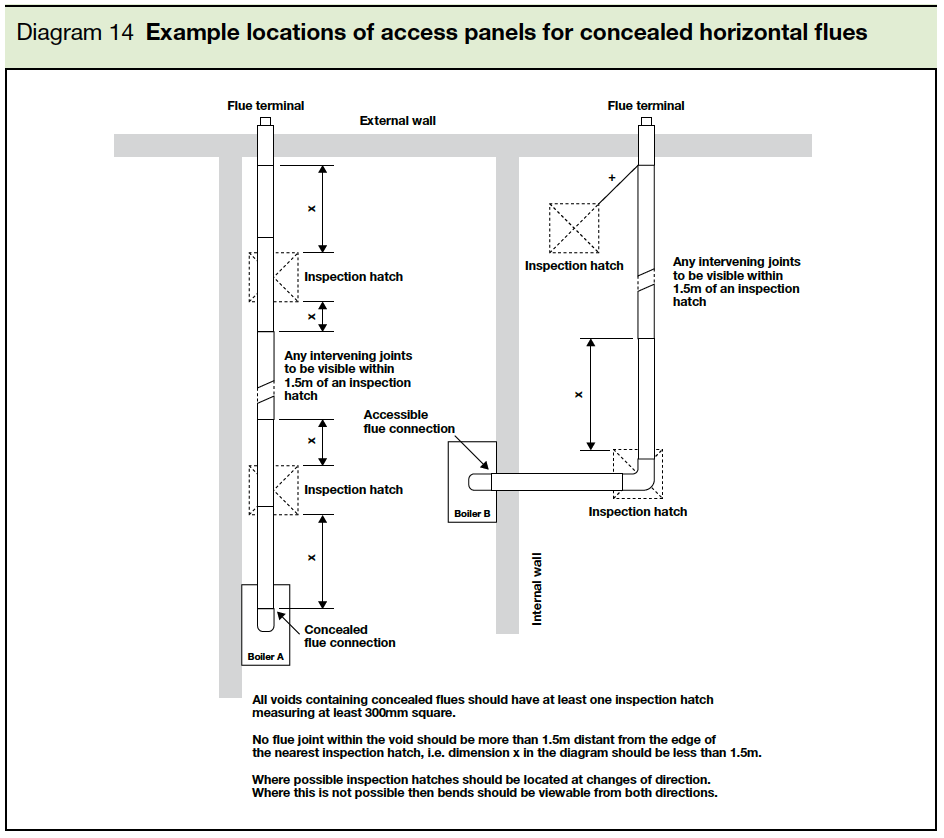 Diagram 14 Example locations of access panels for concealed horizontal flues Part J