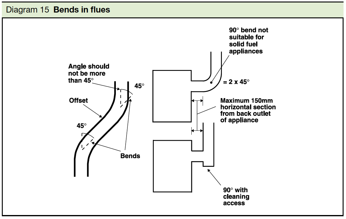 Diagram 15 Bends in flues