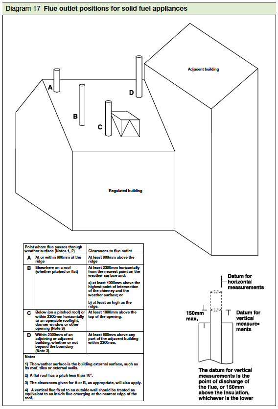 Diagram 17 Flue outlet positions for solid fuel appliances Part J