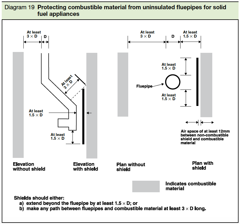 Diagram 19 Protecting combustible material from uniinsulated fluepipes for solid fuel appliances Part J