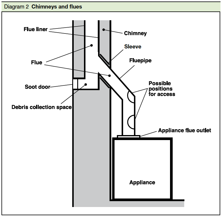 Diagram 2 Chimneys and flues Part J