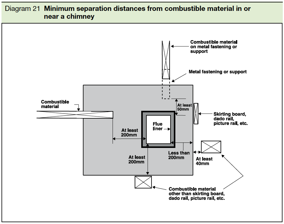 Diagram 21 Minimum separation distances from combustible material in or near a chimney Part J