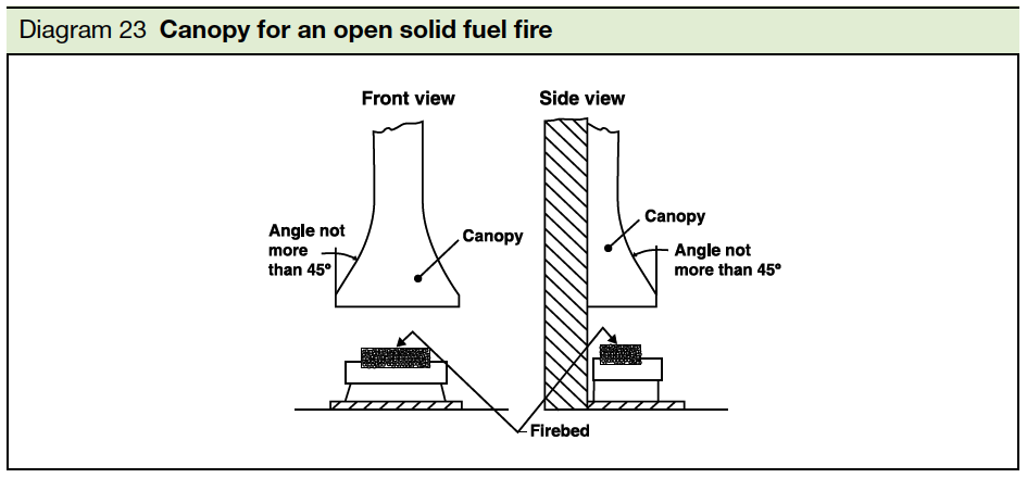 Diagram 23 Canopy or an open solid fuel fire Part J