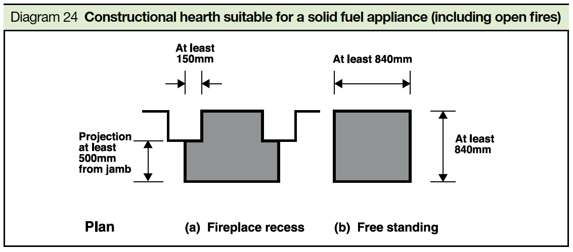 Diagram 24 Constructional hearth suitable for a solid fuel appliance (including open fires) Part J