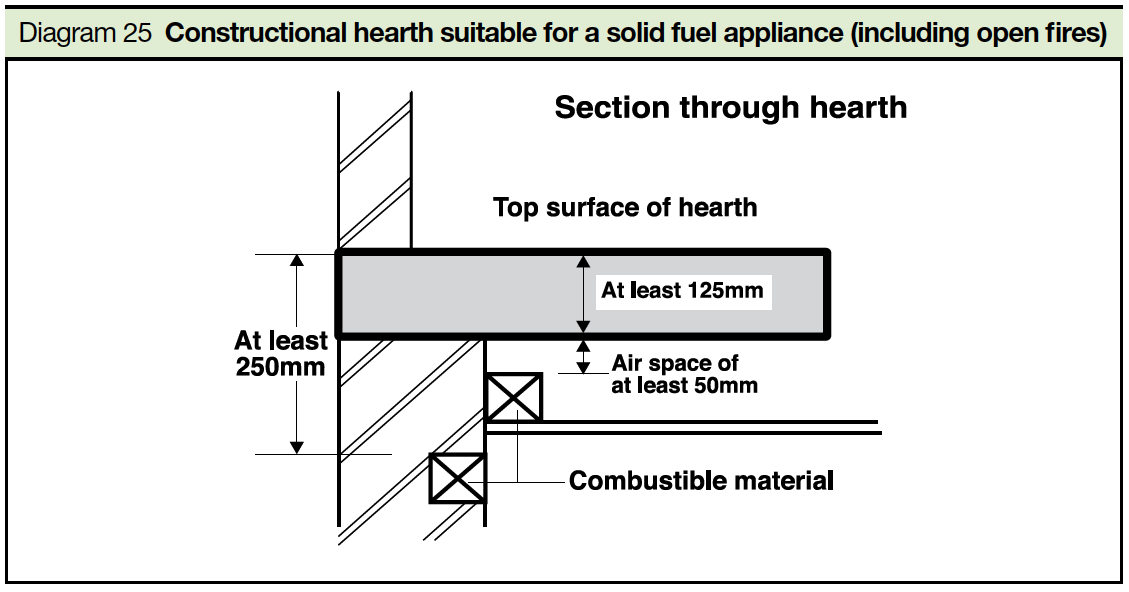 Diagram 25 Constructional hearth suitable for a solid fuel appliance (including open fires) Part J