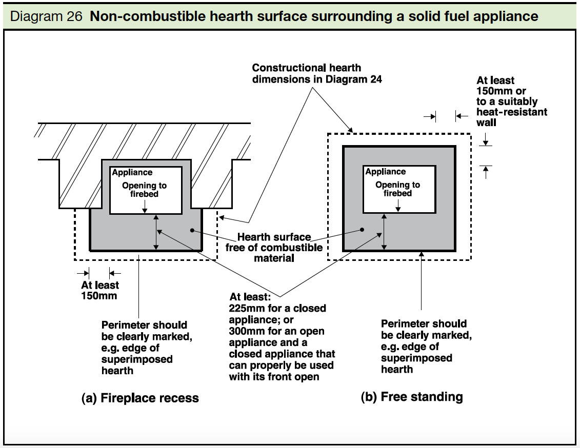 Diagram 26 Non combustible hearth surface surrounding a solid fuel appliance Part J