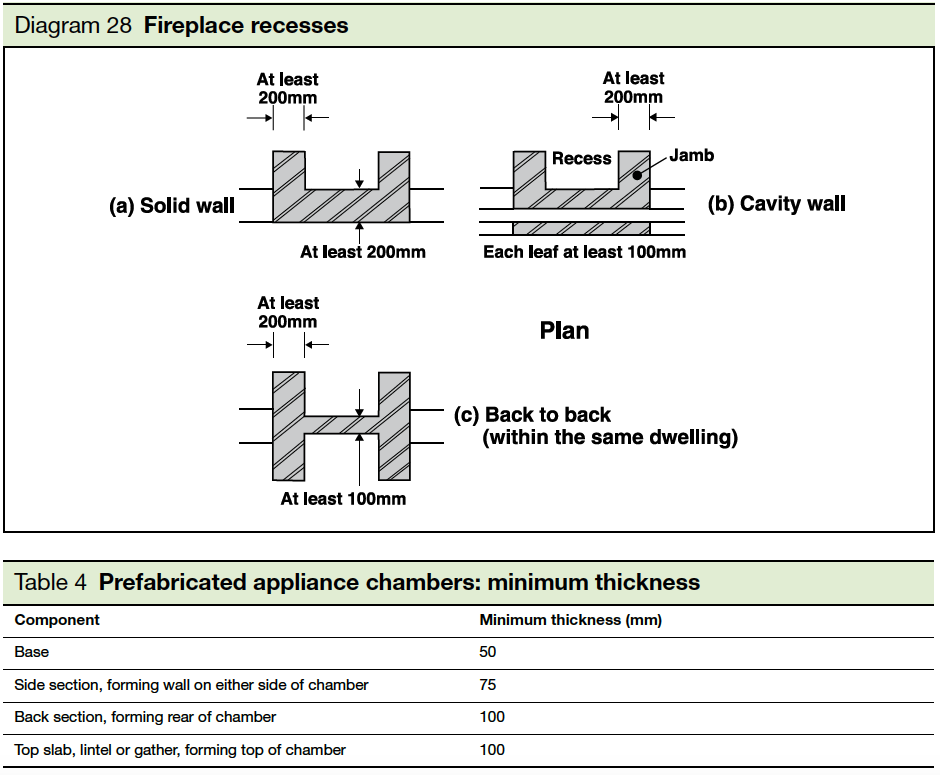 Diagram 28 Fireplace recesses Part J