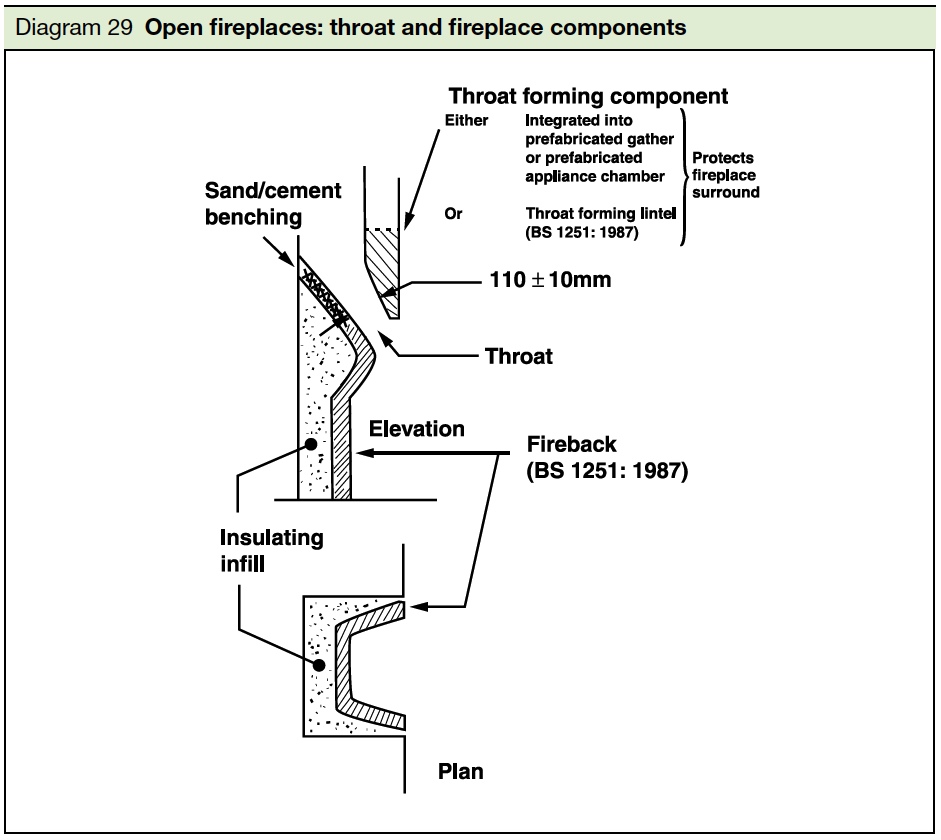 Diagram 29 Open fireplaces throat and fireplace components