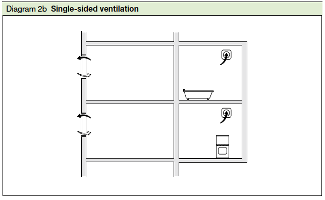 Diagram 2b Single sided ventilation