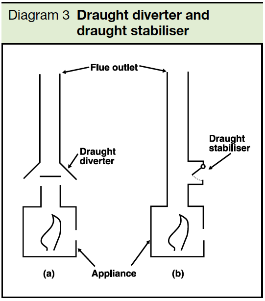 Diagram 3 Draught diverter and draught stabiliser Part J