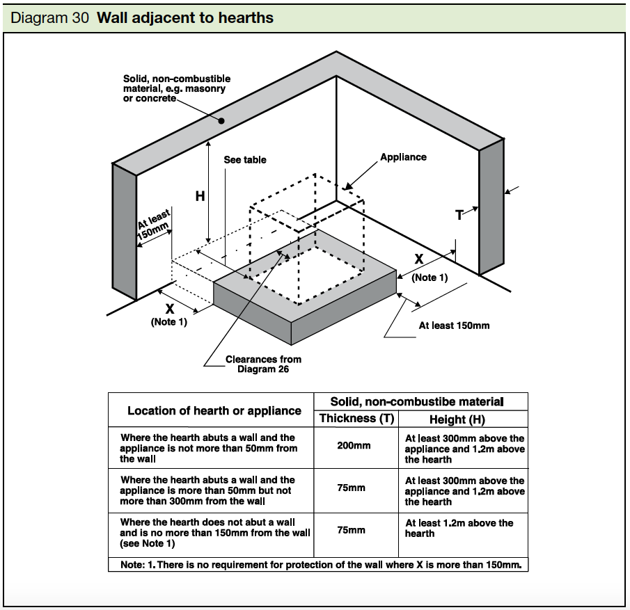 Diagram 30 Wall adjacent to hearths Part J