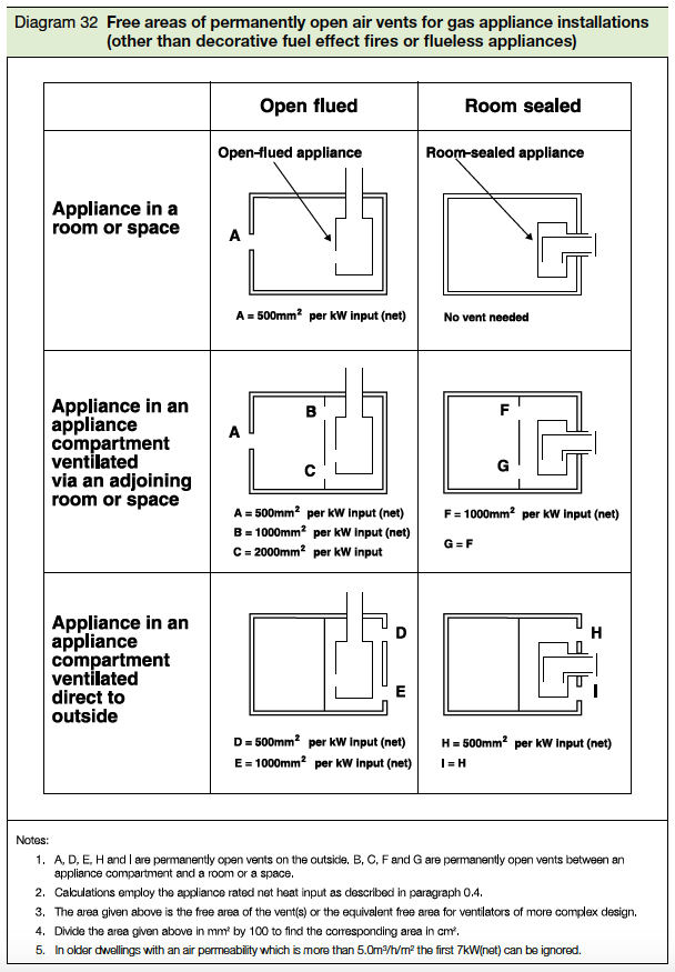 Diagram 32 Free areas of permanentlt open air vents for gas appliance installations (other than decorative fuel effect fires or flueless appliances)