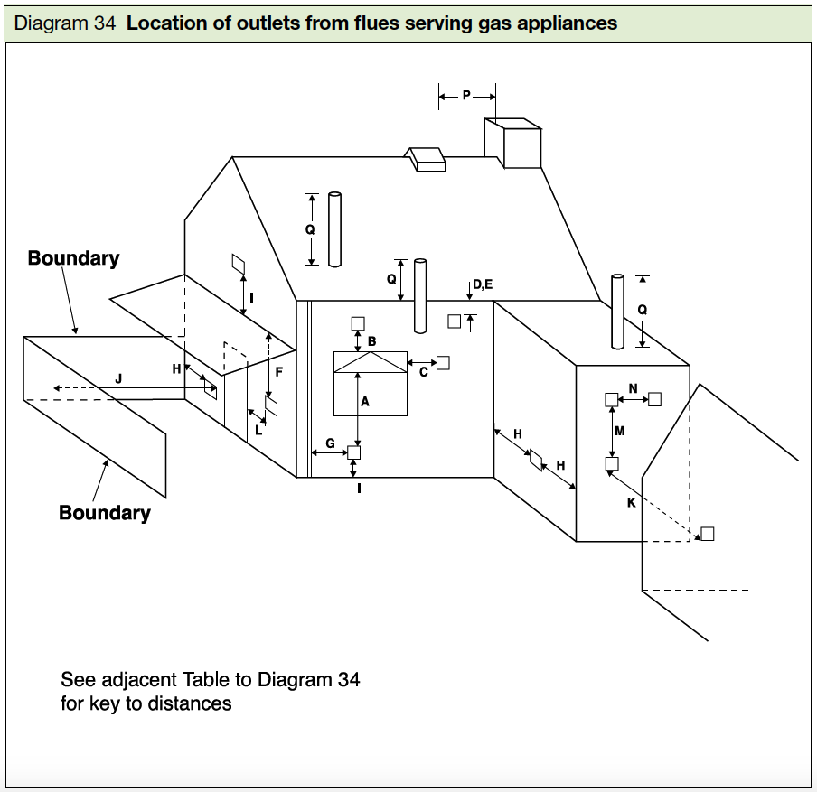 Diagram 34 Location of outlets from flues serving gas appliances Part J