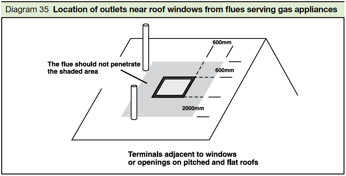Diagram 35 Location of outlets near roof windows from flues serving gas appliances Part J