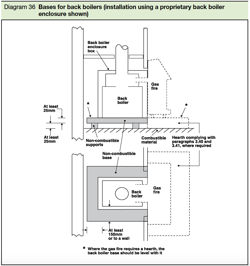 Diagram 36 Bases for back boilers(installation using a proprietary back boiler enclosure shown) Part J
