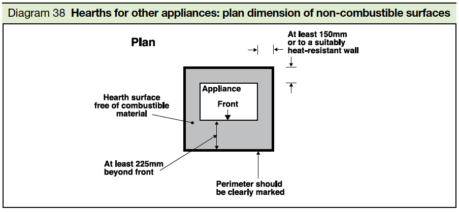 Diagram 38 hearths for other appliances plan dimensions of non combustible surfaces Part J