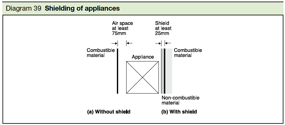 Diagram 39 Shielding of appliances Part J
