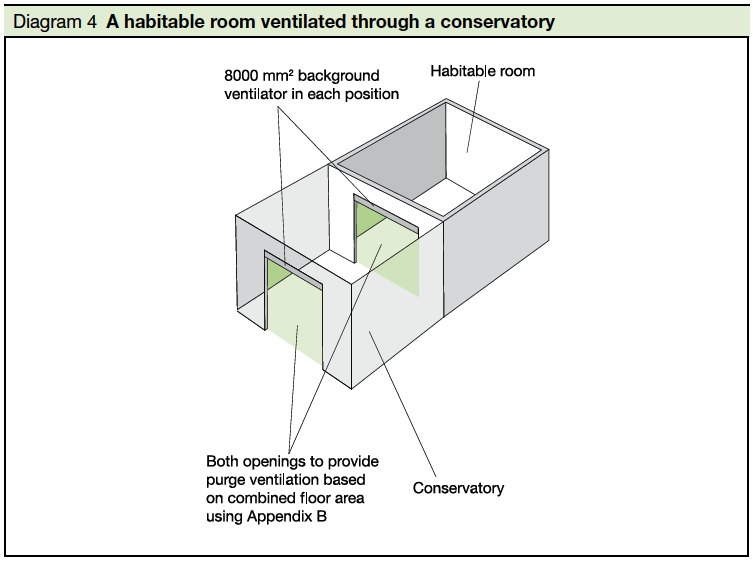 Diagram 4  A habitable room ventilated through a conservatory