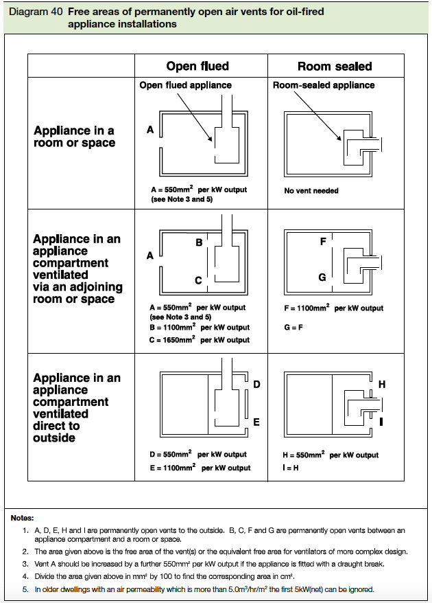 Diagram 40 Free areas of permanently open air vents for oil-fired appliance installations Part J