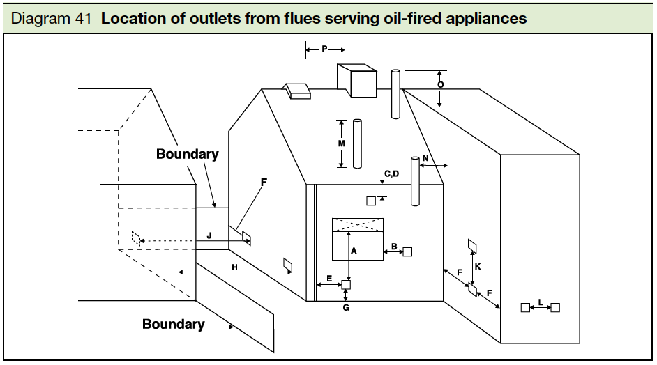 Diagram 41 Location of outlets from flues serving oil fire appliances Part J
