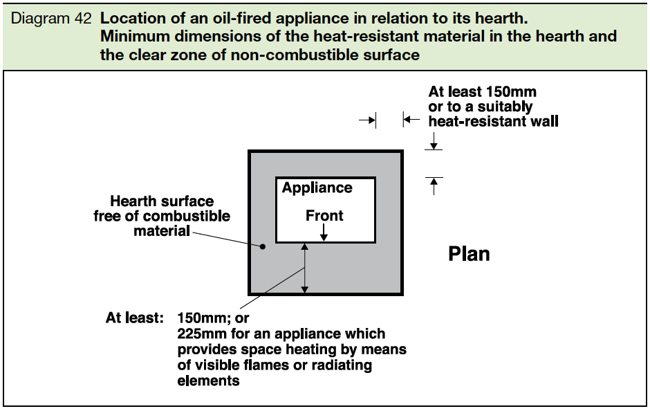 Diagram 42 Location of an oil fired appliance in relation to its hearth.Minimum dimensions of the heat resistant material in the hearth and the clear zone of non combustible surface Part J