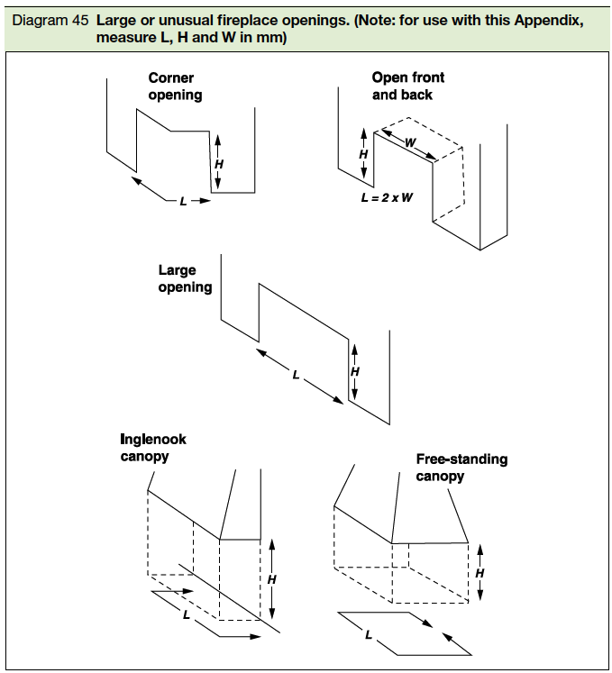 Diagram 45 large or unusual fireplace openings. (note for use with this appendix measure L,H and W in mm)