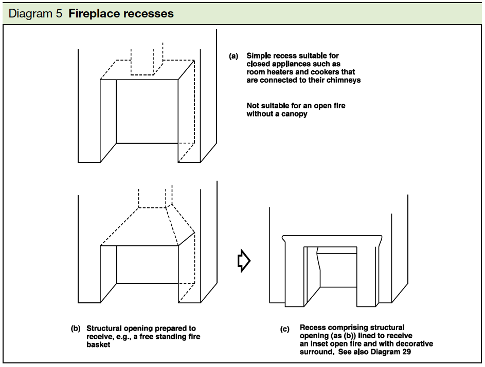Diagram 5 Fireplace recesses Part J