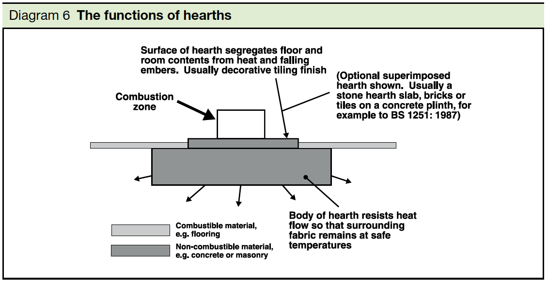 Diagram 6 the function of hearths Part J