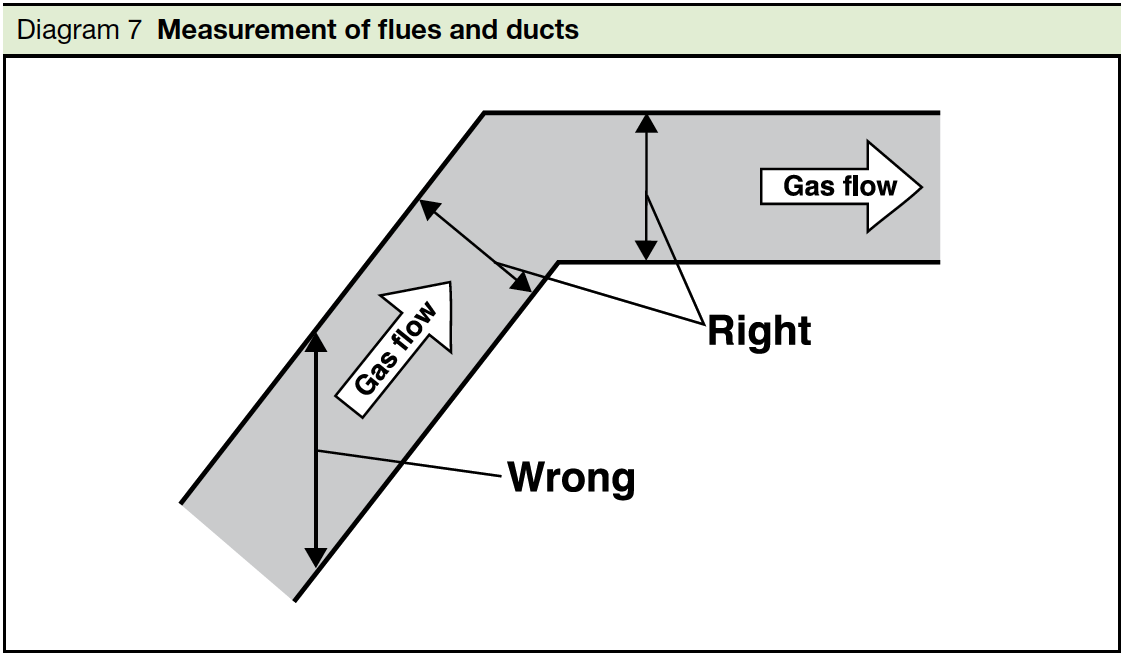 Diagram 7 Measurement of flues and ducts Part J