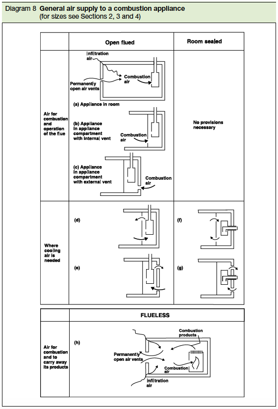 Diagram 8 General air supply to a combustion appliance (for sizes see Section 2,3 and 4)