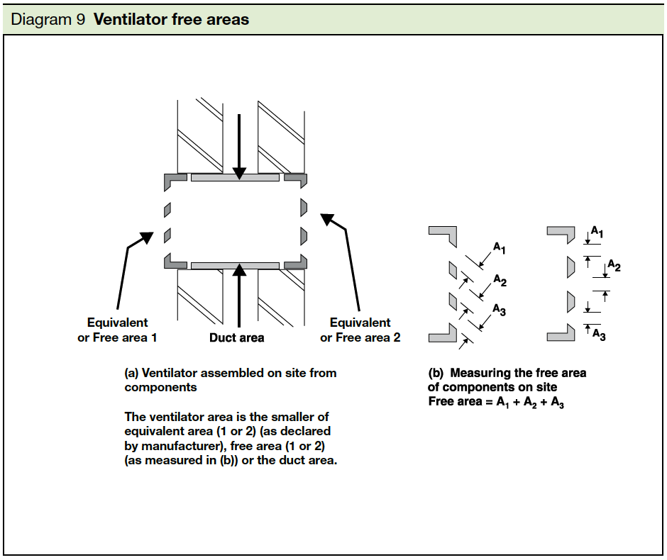 Diagram 9 Ventilator free areas Part J