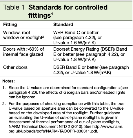 Table 1 Standards for controlled fittings