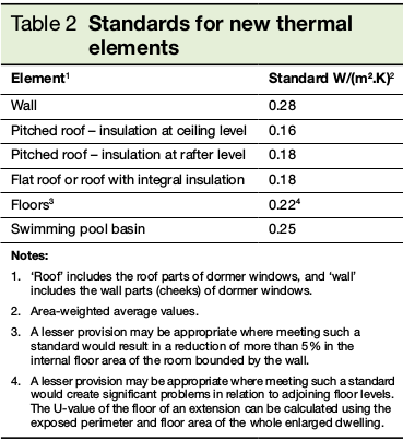 Table 2 Standards for new thermal elements