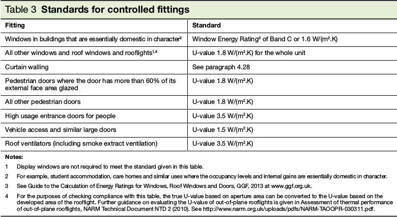 Table 3 Standards for controlled fittings