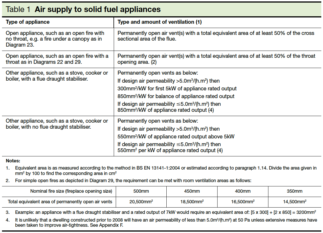 Table 1 Air supply to solid fuel appliances Part J