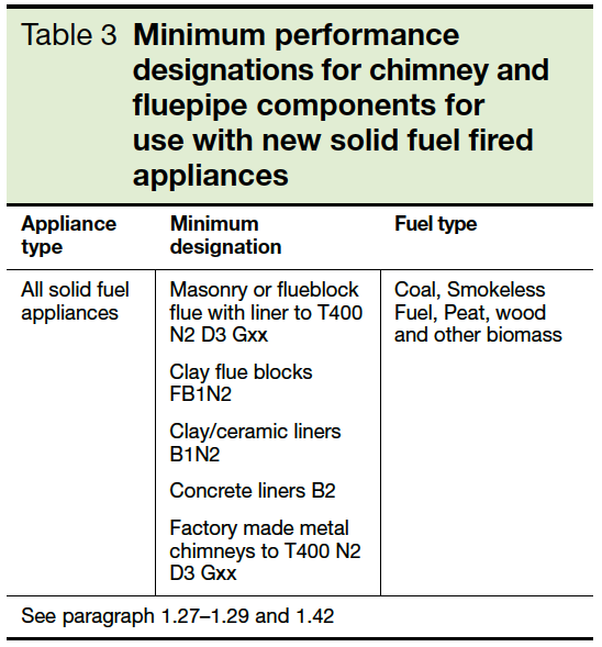 Table 3 Minimum performance designations for chimney and fluepipe components for use with new solid fuel fired appliances Part J