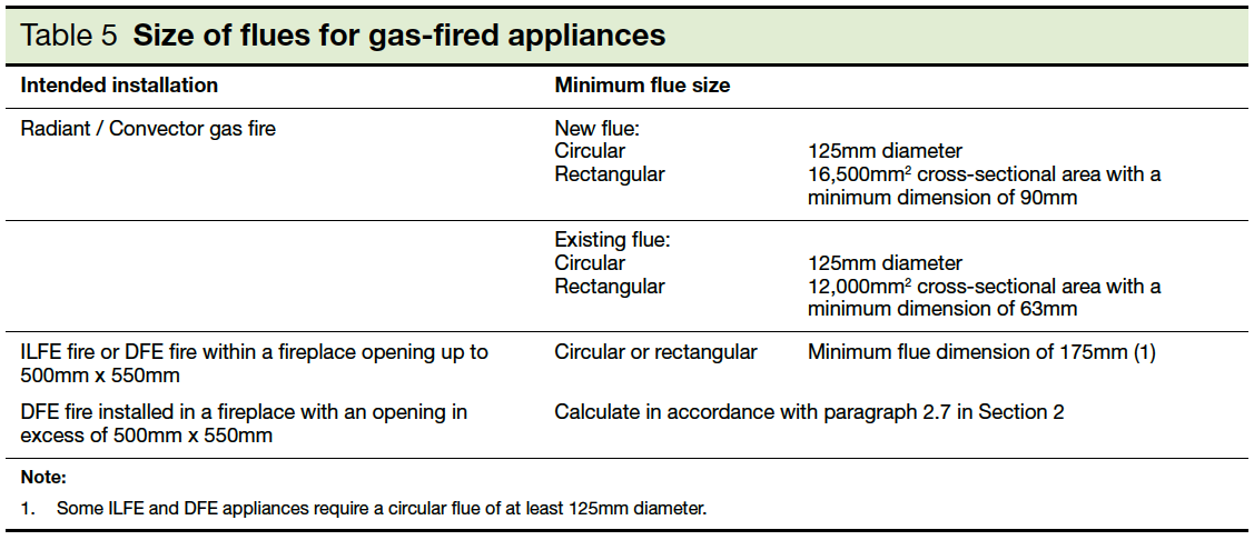 Table 5 Size of flues for gas-fired appliances Part J