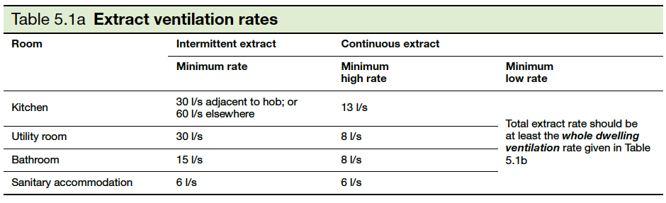 Table 5.1a Extract ventilation rates