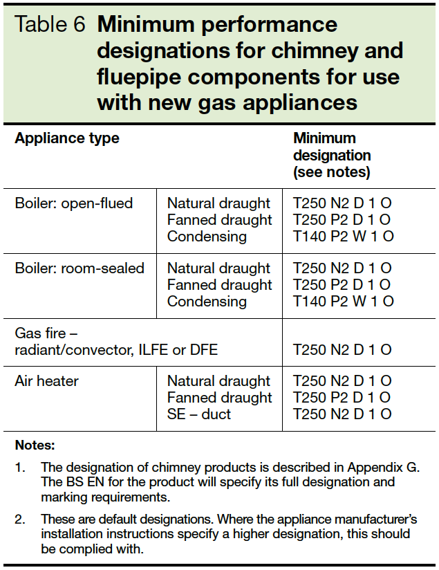 Table 6 Minimum performance designations for chimney and fluepipe components for use with new gas appliances Part J