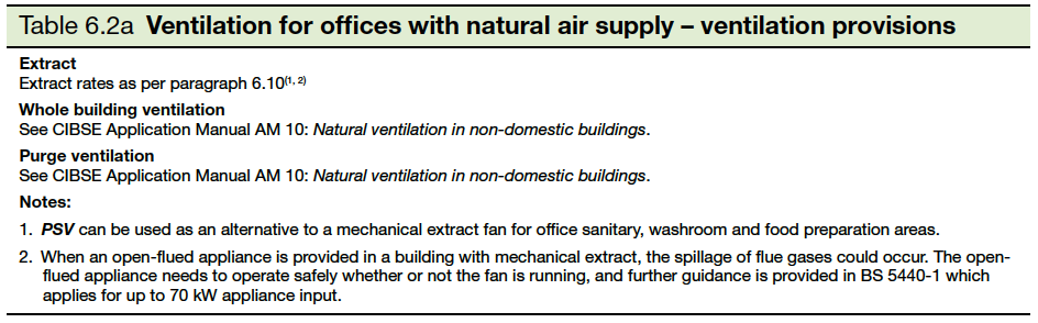 Table 6.2a ventilation for offices with natural air supply- ventilation purposes