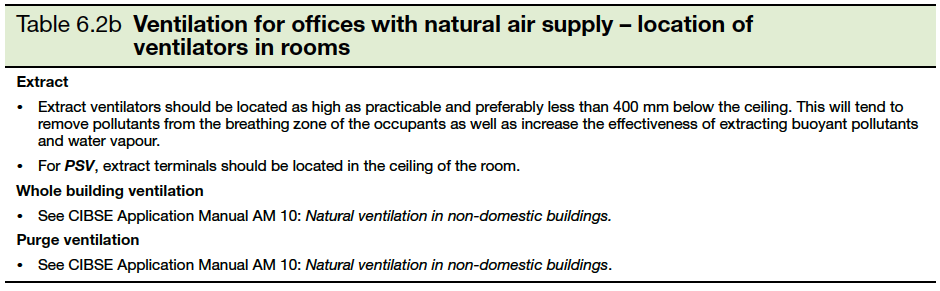 Table 6.2b Ventilation for offices with natural air supply- location of ventilators in rooms