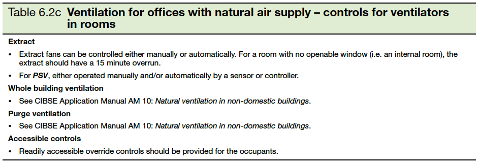 Table 6.2c Ventilation for offices with natural air supply- controls for ventilators in rooms
